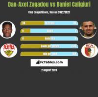Dan-Axel Zagadou vs Daniel Caligiuri h2h player stats