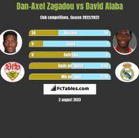 Dan-Axel Zagadou vs David Alaba h2h player stats