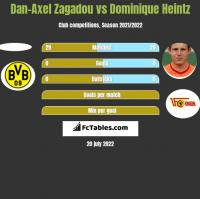 Dan-Axel Zagadou vs Dominique Heintz h2h player stats