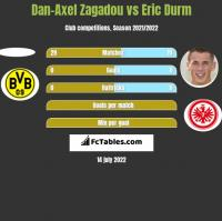Dan-Axel Zagadou vs Eric Durm h2h player stats
