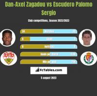 Dan-Axel Zagadou vs Escudero Palomo Sergio h2h player stats