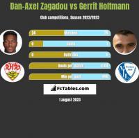 Dan-Axel Zagadou vs Gerrit Holtmann h2h player stats