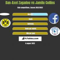 Dan-Axel Zagadou vs Jamilu Collins h2h player stats