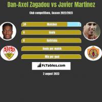 Dan-Axel Zagadou vs Javier Martinez h2h player stats