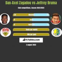 Dan-Axel Zagadou vs Jeffrey Bruma h2h player stats
