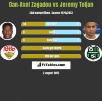 Dan-Axel Zagadou vs Jeremy Toljan h2h player stats