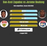 Dan-Axel Zagadou vs Jerome Boateng h2h player stats
