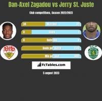 Dan-Axel Zagadou vs Jerry St. Juste h2h player stats