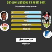 Dan-Axel Zagadou vs Kevin Vogt h2h player stats