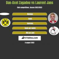 Dan-Axel Zagadou vs Laurent Jans h2h player stats