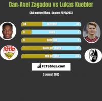 Dan-Axel Zagadou vs Lukas Kuebler h2h player stats