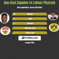 Dan-Axel Zagadou vs Łukasz Piszczek h2h player stats