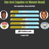 Dan-Axel Zagadou vs Manuel Akanji h2h player stats