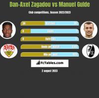 Dan-Axel Zagadou vs Manuel Gulde h2h player stats