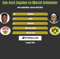 Dan-Axel Zagadou vs Marcel Schmelzer h2h player stats