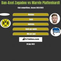 Dan-Axel Zagadou vs Marvin Plattenhardt h2h player stats