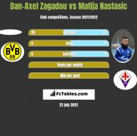 Dan-Axel Zagadou vs Matija Nastasic h2h player stats