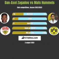Dan-Axel Zagadou vs Mats Hummels h2h player stats