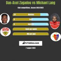 Dan-Axel Zagadou vs Michael Lang h2h player stats