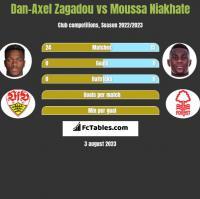 Dan-Axel Zagadou vs Moussa Niakhate h2h player stats