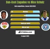 Dan-Axel Zagadou vs Nico Schulz h2h player stats