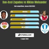 Dan-Axel Zagadou vs Niklas Moisander h2h player stats