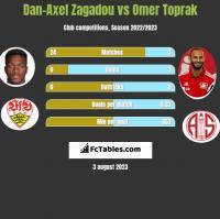 Dan-Axel Zagadou vs Omer Toprak h2h player stats