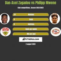 Dan-Axel Zagadou vs Philipp Mwene h2h player stats