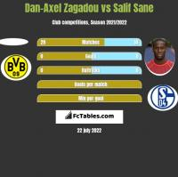 Dan-Axel Zagadou vs Salif Sane h2h player stats