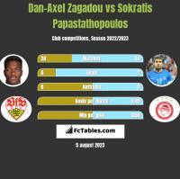 Dan-Axel Zagadou vs Sokratis Papastathopoulos h2h player stats