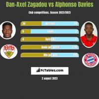 Dan-Axel Zagadou vs Alphonso Davies h2h player stats