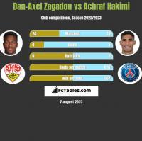 Dan-Axel Zagadou vs Achraf Hakimi h2h player stats