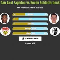 Dan-Axel Zagadou vs Keven Schlotterbeck h2h player stats
