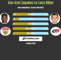 Dan-Axel Zagadou vs Luca Kilian h2h player stats