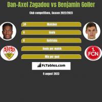 Dan-Axel Zagadou vs Benjamin Goller h2h player stats