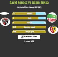 David Kopacz vs Adam Buksa h2h player stats