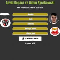 David Kopacz vs Adam Ryczkowski h2h player stats