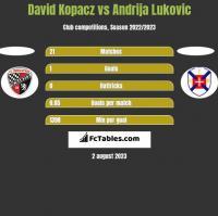 David Kopacz vs Andrija Lukovic h2h player stats