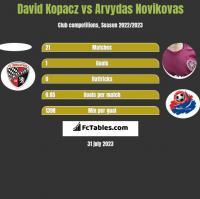 David Kopacz vs Arvydas Novikovas h2h player stats