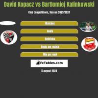 David Kopacz vs Bartlomiej Kalinkowski h2h player stats