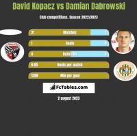 David Kopacz vs Damian Dabrowski h2h player stats