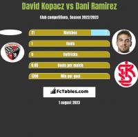 David Kopacz vs Dani Ramirez h2h player stats