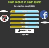 David Kopacz vs David Tijanic h2h player stats