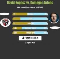 David Kopacz vs Domagoj Antolic h2h player stats