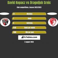 David Kopacz vs Dragoljub Srnic h2h player stats