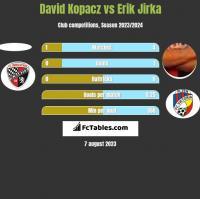David Kopacz vs Erik Jirka h2h player stats