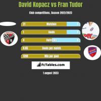 David Kopacz vs Fran Tudor h2h player stats