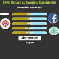 David Kopacz vs Georgios Giakoumakis h2h player stats