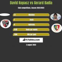 David Kopacz vs Gerard Badia h2h player stats