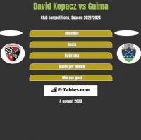David Kopacz vs Guima h2h player stats